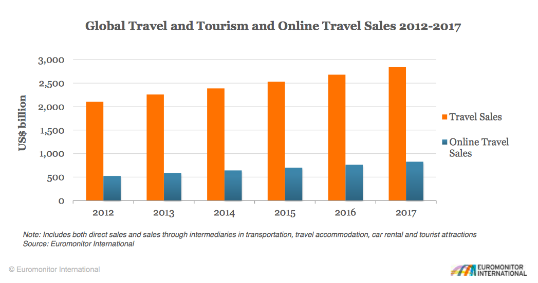 Online travel sales makes only one fourth of total travel sales